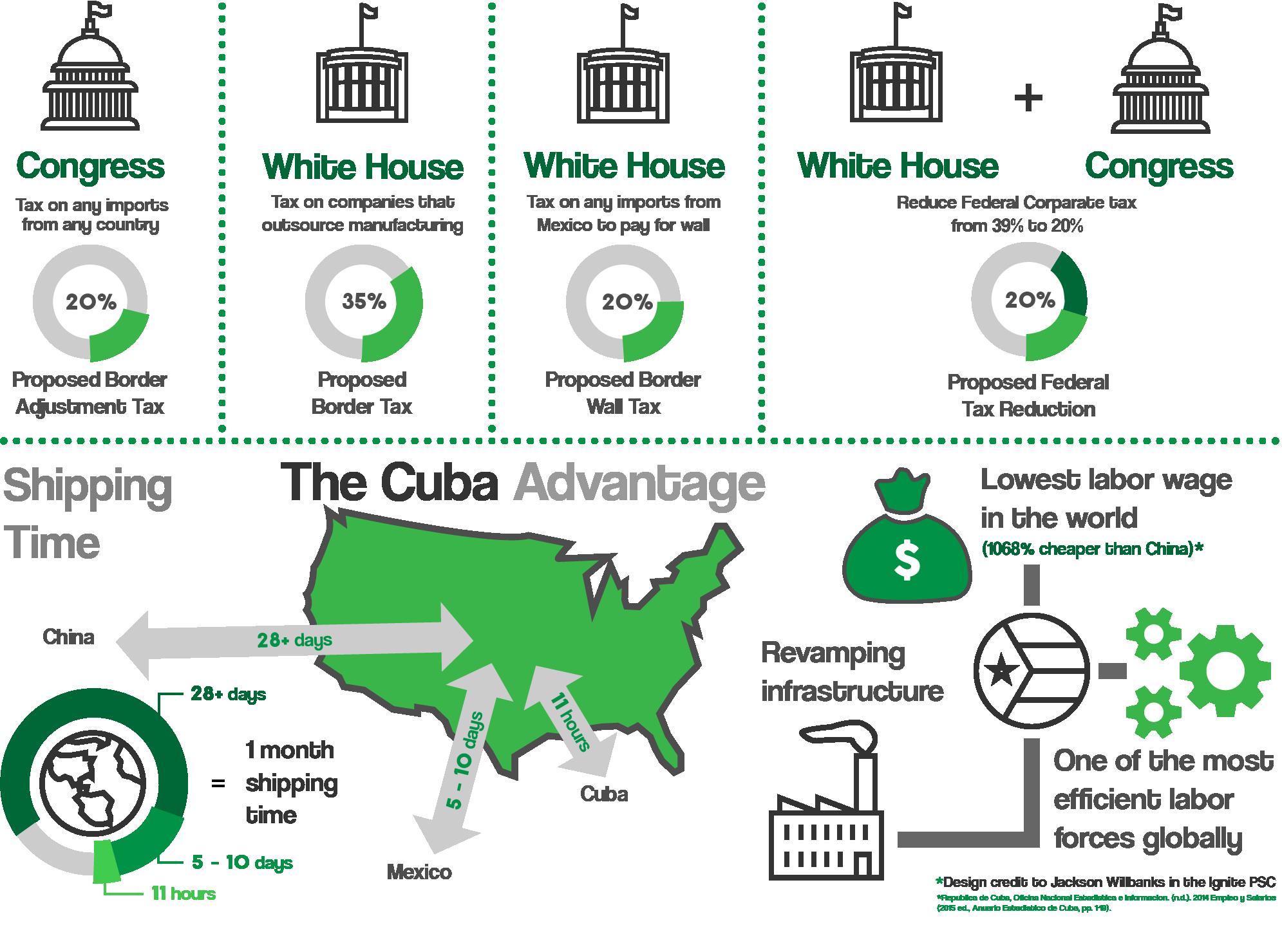 The Cuba Advantage Infographic